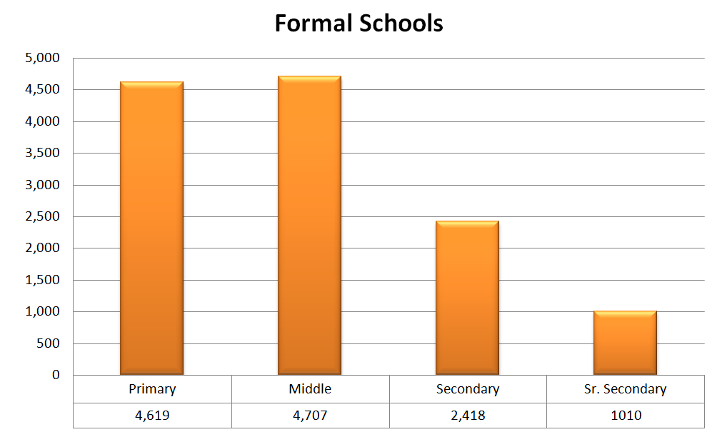 Number of Formal Schools of Vidya Bharati (All India)